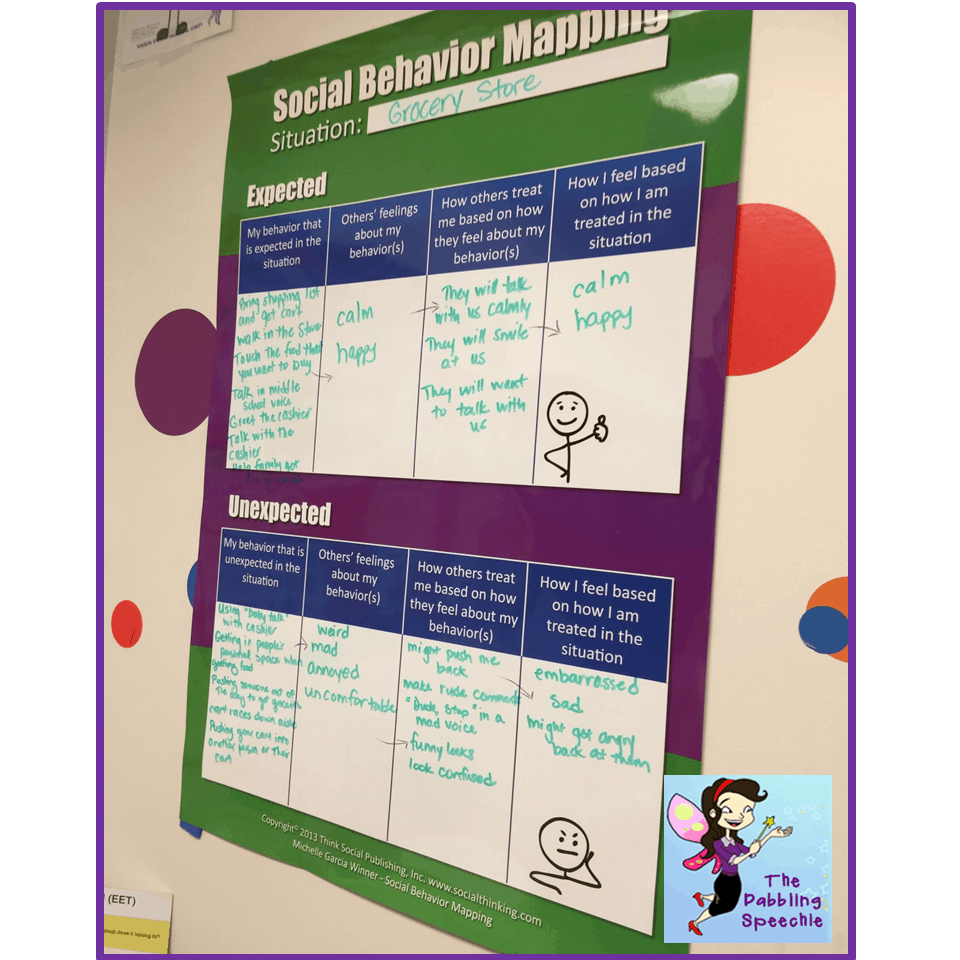 Social Behavior Mapping Poster: A Social Thinking Therapy Resource ...